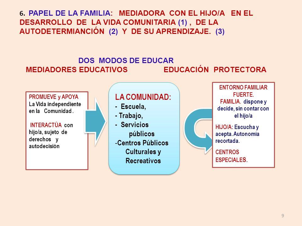 9 6. PAPEL DE LA FAMILIA: MEDIADORA CON EL HIJO/A EN EL DESARROLLO DE LA VIDA COMUNITARIA (1), DE LA AUTODETERMIANCIÓN (2) Y DE SU APRENDIZAJE. (3) DO