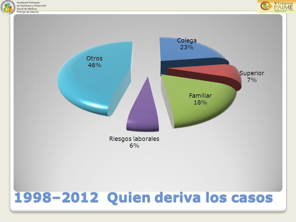 1998–2012 Quien deriva los casos