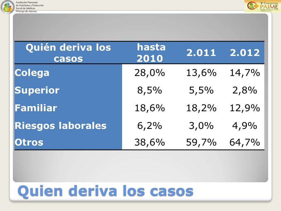 Quien deriva los casos Quién deriva los casos hasta 2010 2.0112.012 Colega28,0%13,6%14,7% Superior8,5%5,5%2,8% Familiar18,6%18,2%12,9% Riesgos laborales6,2%3,0%4,9% Otros38,6%59,7%64,7%