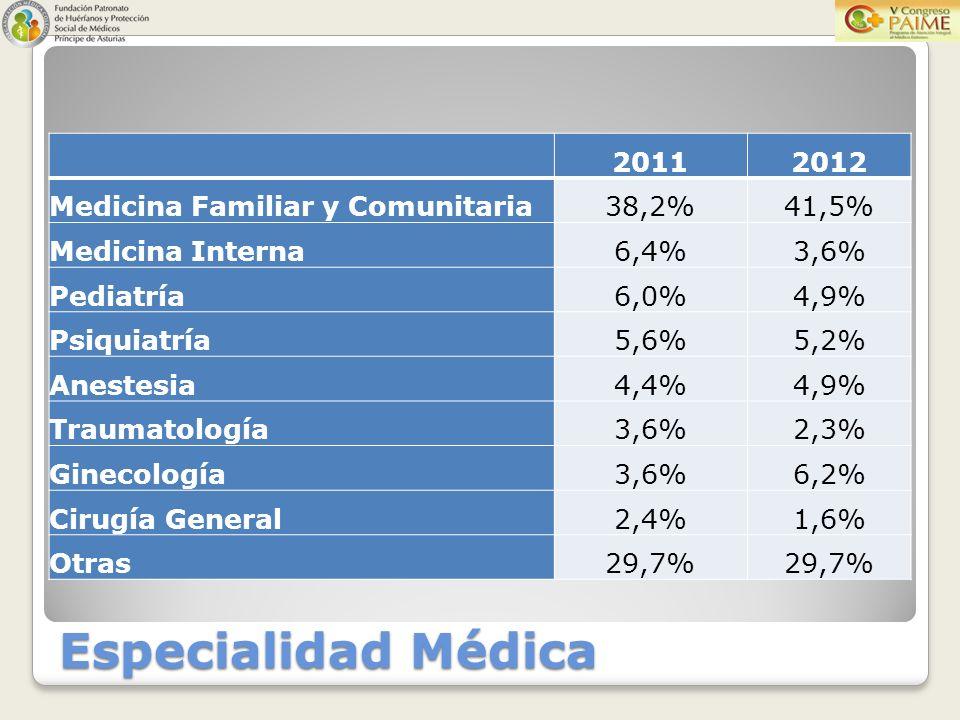 20112012 Medicina Familiar y Comunitaria38,2%41,5% Medicina Interna6,4%3,6% Pediatría6,0%4,9% Psiquiatría5,6%5,2% Anestesia4,4%4,9% Traumatología3,6%2,3% Ginecología3,6%6,2% Cirugía General2,4%1,6% Otras29,7%