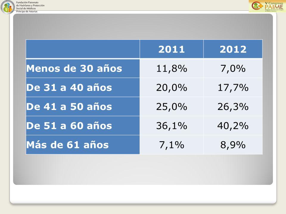 20112012 Menos de 30 años11,8%7,0% De 31 a 40 años20,0%17,7% De 41 a 50 años25,0%26,3% De 51 a 60 años36,1%40,2% Más de 61 años7,1%8,9%