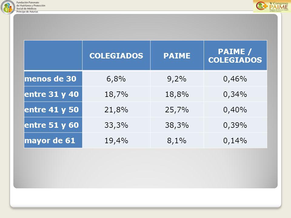 COLEGIADOSPAIME PAIME / COLEGIADOS menos de 306,8%9,2%0,46% entre 31 y 4018,7%18,8%0,34% entre 41 y 5021,8%25,7%0,40% entre 51 y 6033,3%38,3%0,39% mayor de 6119,4%8,1%0,14%