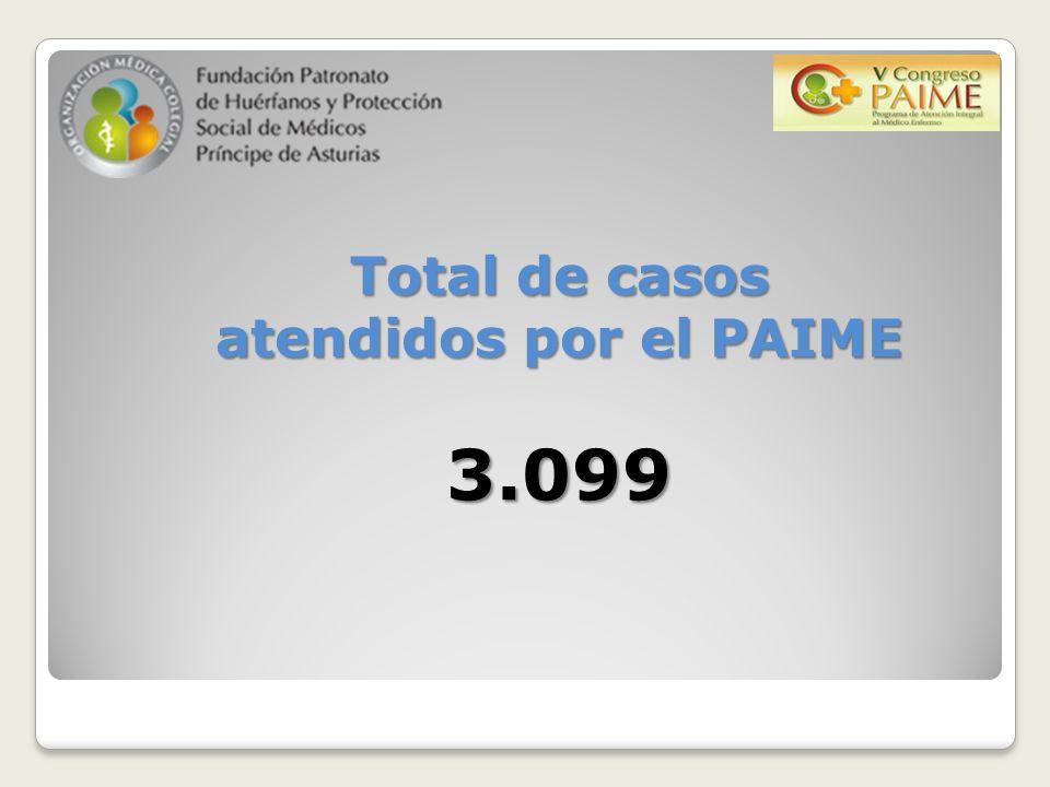 Total de casos atendidos por el PAIME 3.099