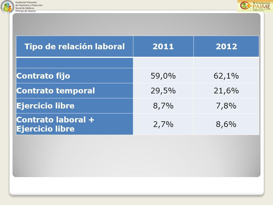 20112012 Contrato fijo59,0%62,1% Contrato temporal29,5%21,6% Ejercicio libre8,7%7,8% Contrato laboral + Ejercicio libre 2,7%8,6%