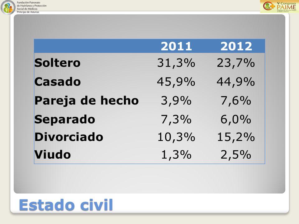20112012 Soltero31,3%23,7% Casado45,9%44,9% Pareja de hecho3,9%7,6% Separado7,3%6,0% Divorciado10,3%15,2% Viudo1,3%2,5%