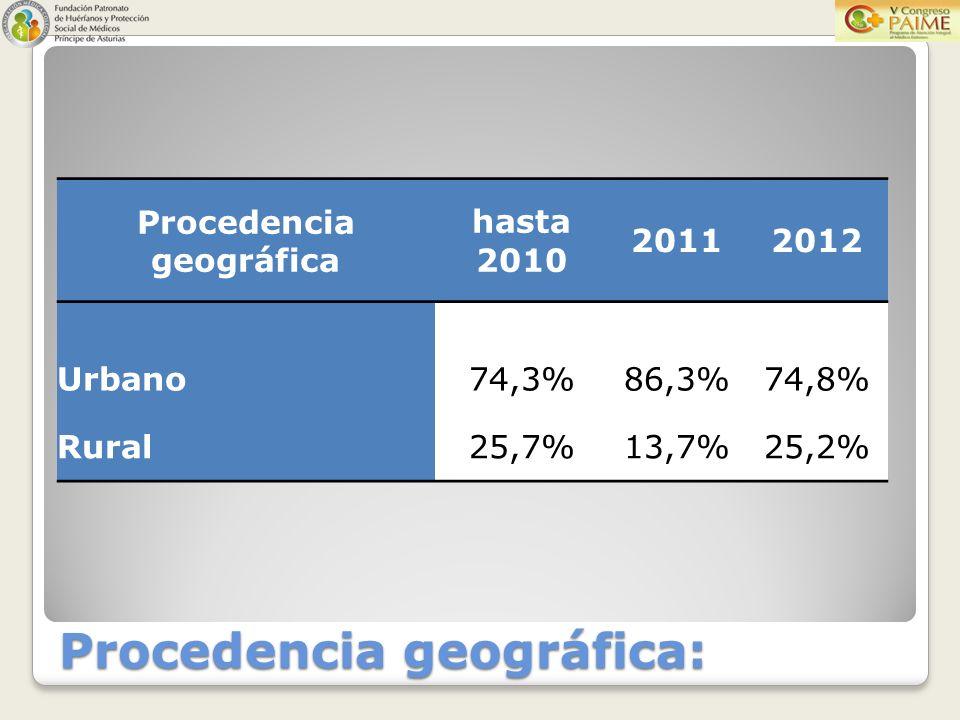 Procedencia geográfica hasta 2010 20112012 Urbano74,3%86,3%74,8% Rural25,7%13,7%25,2%