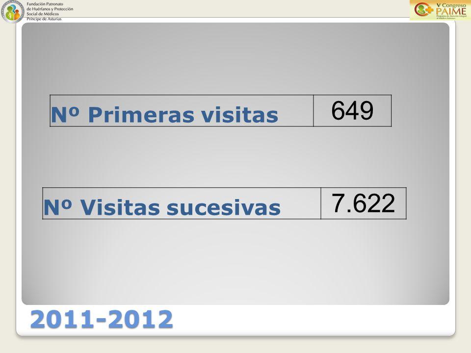 2011-2012 Nº Primeras visitas 649 Nº Visitas sucesivas 7.622