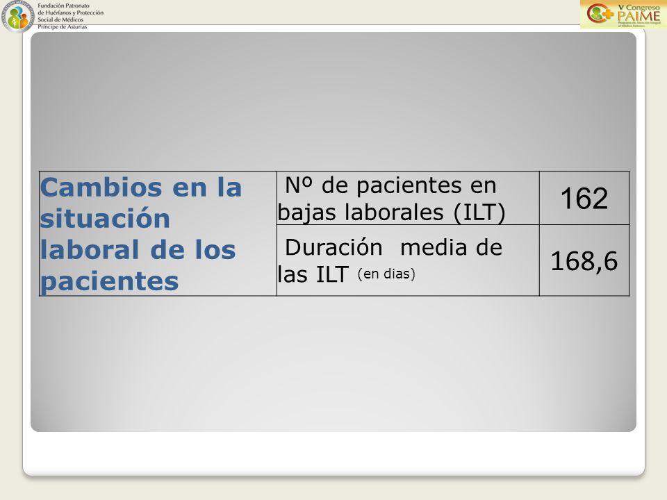 Cambios en la situación laboral de los pacientes Nº de pacientes en bajas laborales (ILT) 162 Duración media de las ILT (en dias) 168,6