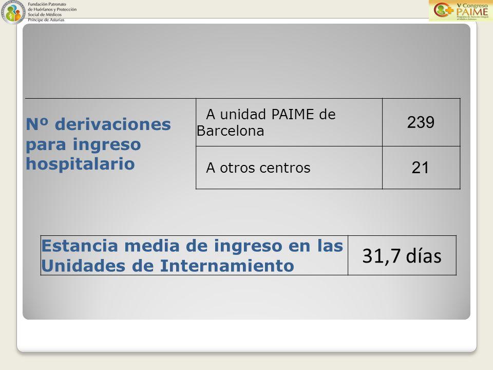 Estancia media de ingreso en las Unidades de Internamiento 31,7 días Nº derivaciones para ingreso hospitalario A unidad PAIME de Barcelona 239 A otros centros 21
