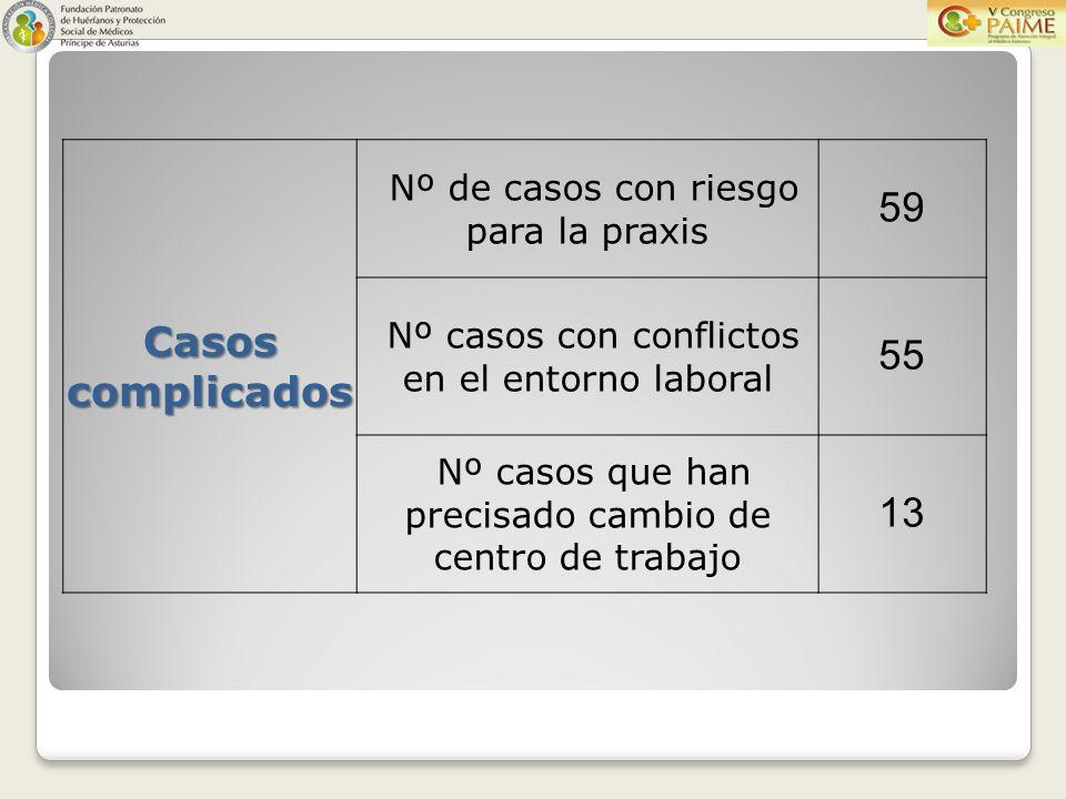 Casos complicados Nº de casos con riesgo para la praxis 59 Nº casos con conflictos en el entorno laboral 55 Nº casos que han precisado cambio de centro de trabajo 13