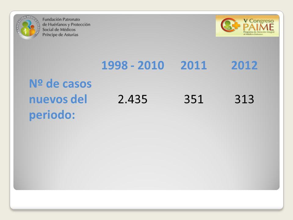 1998 - 201020112012 Nº de casos nuevos del periodo: 2.435351313