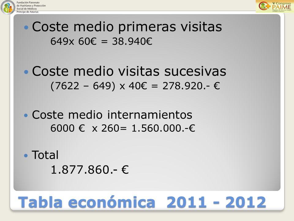 Tabla económica 2011 - 2012 Coste medio primeras visitas 649x 60 = 38.940 Coste medio visitas sucesivas (7622 – 649) x 40 = 278.920.- Coste medio internamientos 6000 x 260= 1.560.000.- Total 1.877.860.-