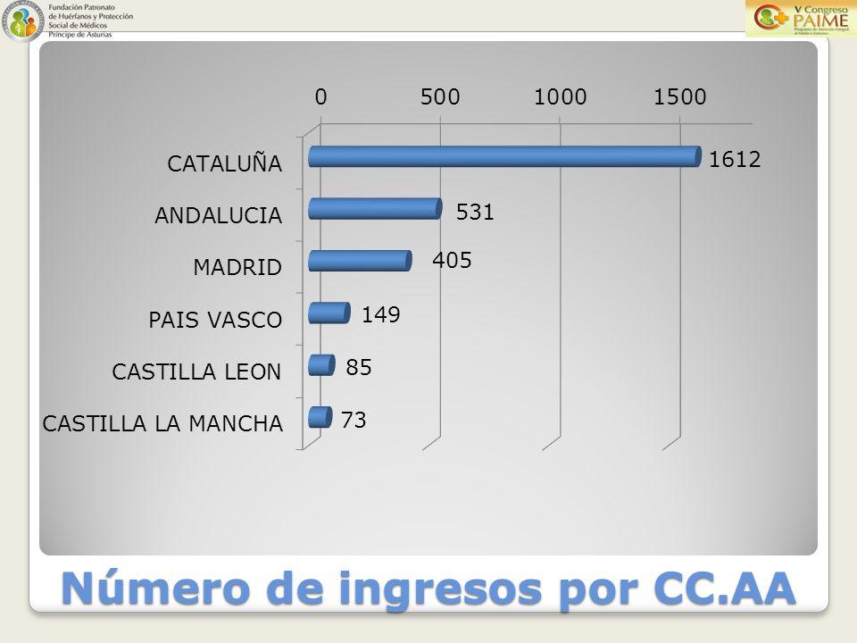 Número de ingresos por CC.AA
