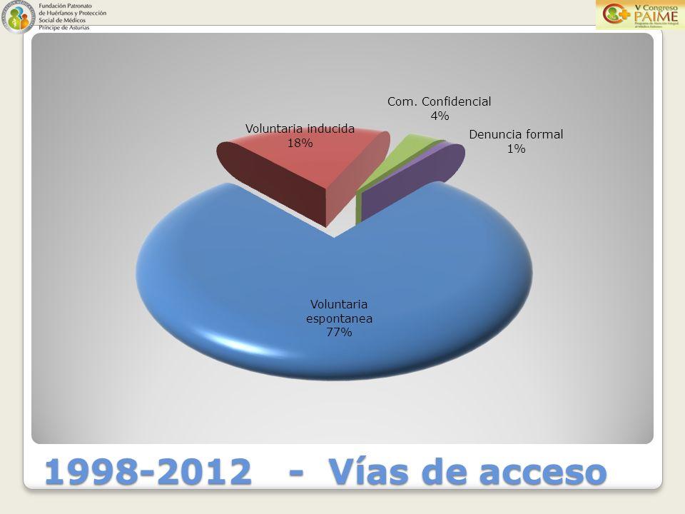 1998-2012 - Vías de acceso