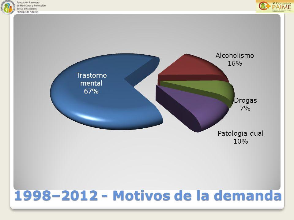 1998–2012 - Motivos de la demanda