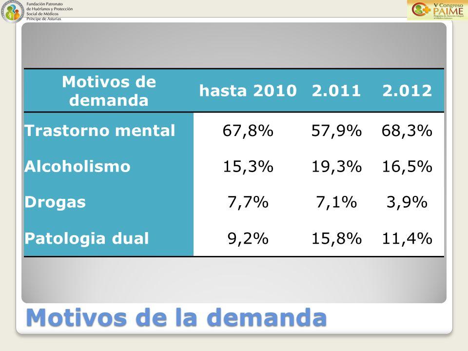 Motivos de la demanda Motivos de demanda hasta 20102.0112.012 Trastorno mental67,8%57,9%68,3% Alcoholismo15,3%19,3%16,5% Drogas7,7%7,1%3,9% Patologia dual9,2%15,8%11,4%