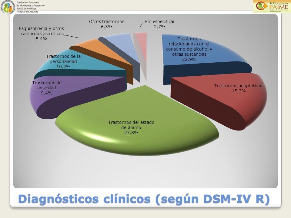Diagnósticos clínicos (según DSM-IV R)