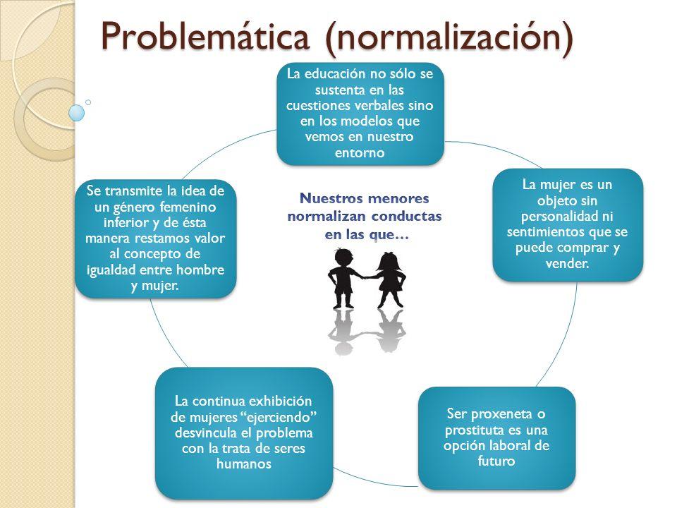 Problemática (normalización) La educación no sólo se sustenta en las cuestiones verbales sino en los modelos que vemos en nuestro entorno La mujer es