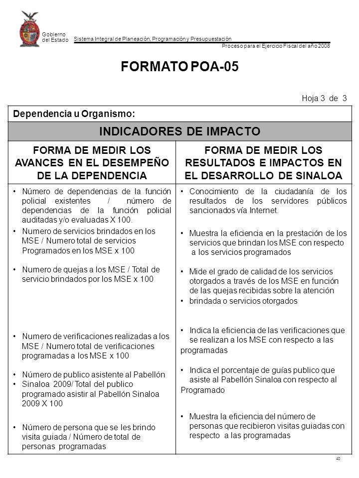 Sistema Integral de Planeación, Programación y Presupuestación Proceso para el Ejercicio Fiscal del año 2008 Gobierno del Estado 40 FORMATO POA-05 Hoja 3 de 3 Dependencia u Organismo: INDICADORES DE IMPACTO FORMA DE MEDIR LOS AVANCES EN EL DESEMPEÑO DE LA DEPENDENCIA FORMA DE MEDIR LOS RESULTADOS E IMPACTOS EN EL DESARROLLO DE SINALOA Número de dependencias de la función policial existentes / número de dependencias de la función policial auditadas y/o evaluadas X 100.