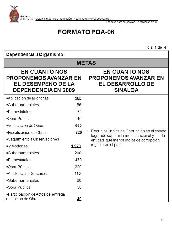 Sistema Integral de Planeación, Programación y Presupuestación Proceso para el Ejercicio Fiscal del año 2008 Gobierno del Estado 42 FORMATO POA-06 Hoja 1 de 4 Dependencia u Organismo: METAS EN CUÁNTO NOS PROPONEMOS AVANZAR EN EL DESEMPEÑO DE LA DEPENDENCIA EN 2009 EN CUÁNTO NOS PROPONEMOS AVANZAR EN EL DESARROLLO DE SINALOA Aplicación de auditorias 166 Gubernamentales 56 Paraestatales 72 Obra Pública 40 Verificación de Obras 660 Fiscalización de Obras 220 Seguimiento a Observaciones y Acciones 1,920 Gubernamentales 200 Paraestatales 470 Obra Pública 1,320 Asistencia a Concursos 110 Gubernamentales 60 Obra Pública 50 Participación de Actos de entrega- recepción de Obras 40 Reducir el Índice de Corrupción en el estado logrando superar la media nacional y ser la entidad que menor índice de corrupción registre en el país.