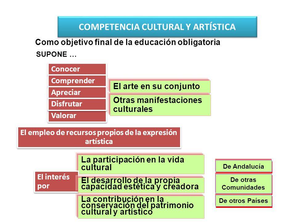 Conocer El empleo de recursos propios de la expresión artística El arte en su conjunto Otras manifestaciones culturales Comprender Valorar Apreciar Di