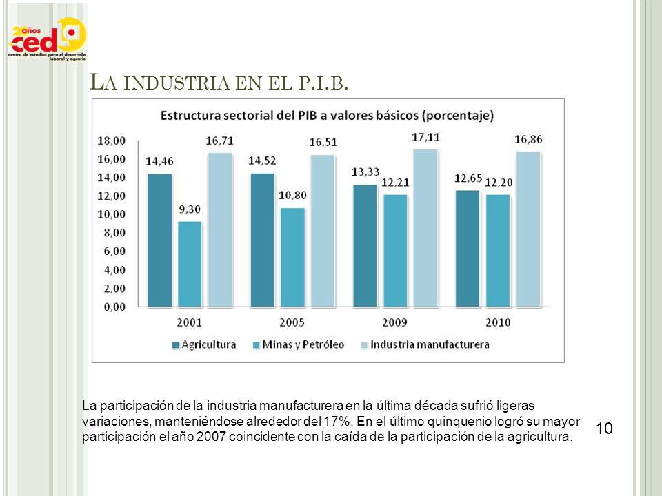 La participación de la industria manufacturera en la última década sufrió ligeras variaciones, manteniéndose alrededor del 17%. En el último quinqueni