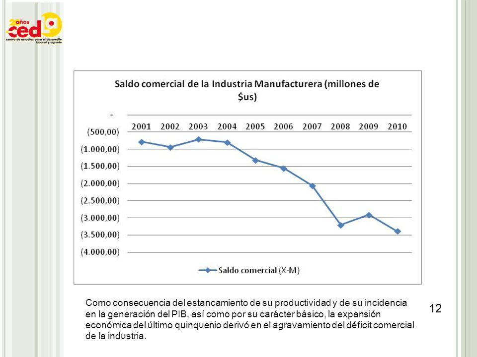 Como consecuencia del estancamiento de su productividad y de su incidencia en la generación del PIB, así como por su carácter básico, la expansión eco