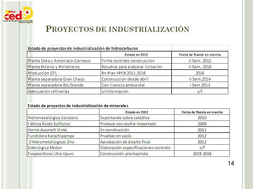 P ROYECTOS DE INDUSTRIALIZACIÓN 14