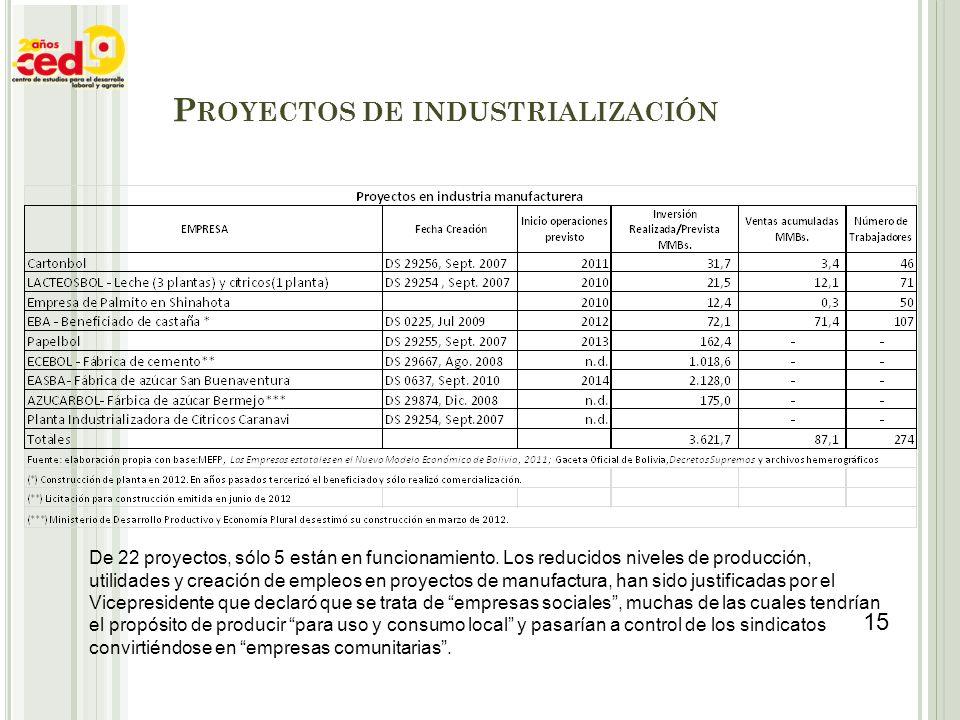 De 22 proyectos, sólo 5 están en funcionamiento. Los reducidos niveles de producción, utilidades y creación de empleos en proyectos de manufactura, ha