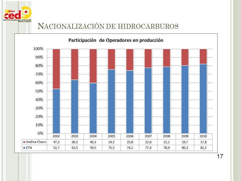 N ACIONALIZACIÓN DE HIDROCARBUROS 17