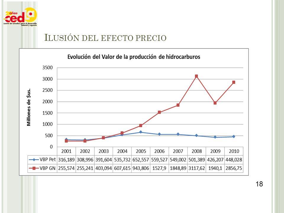 I LUSIÓN DEL EFECTO PRECIO 18