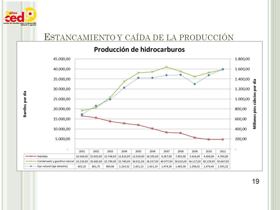 E STANCAMIENTO Y CAÍDA DE LA PRODUCCIÓN 19