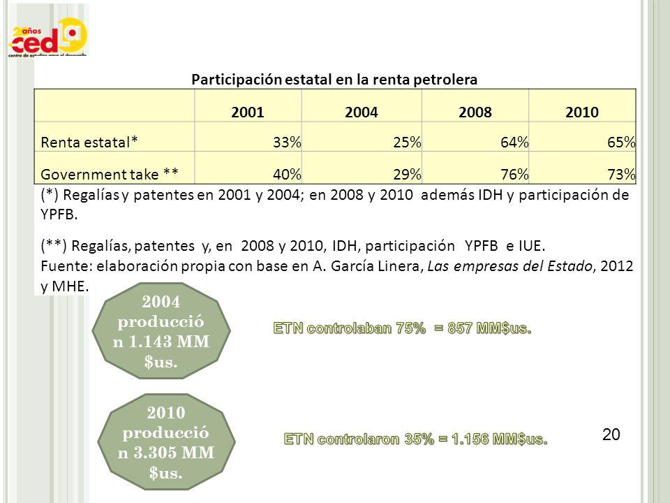 20 Participación estatal en la renta petrolera 2001200420082010 Renta estatal*33%25%64%65% Government take **40%29%76%73% (*) Regalías y patentes en 2