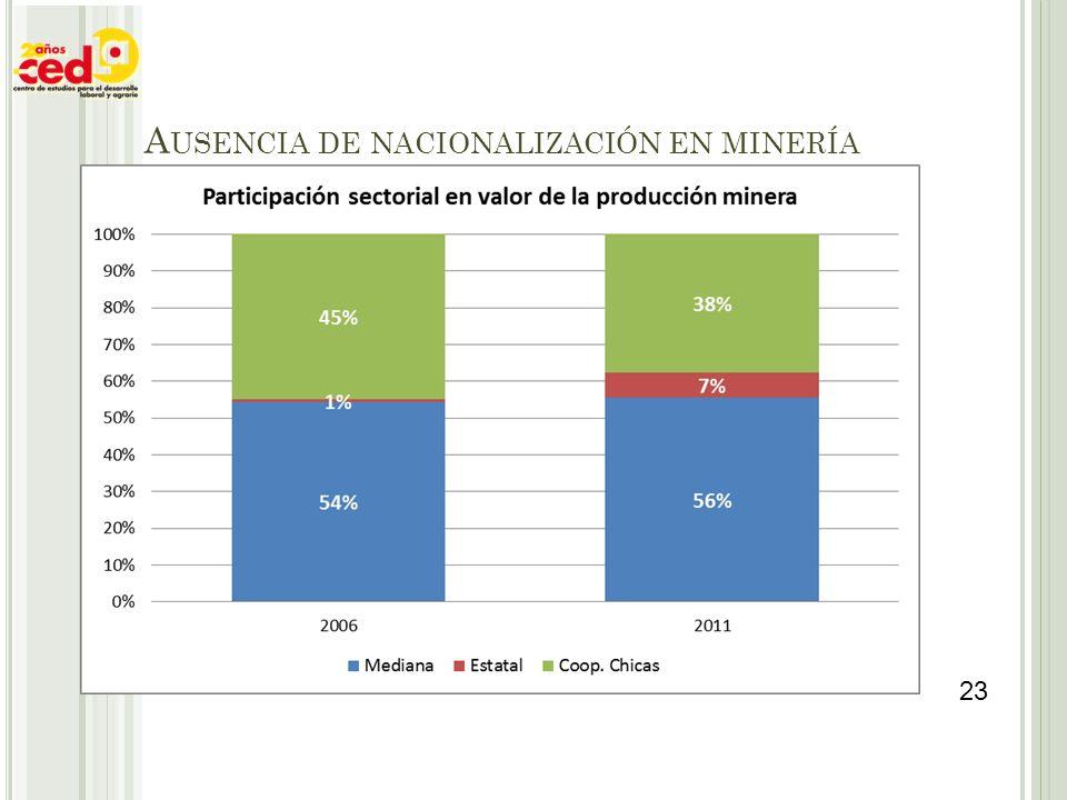 A USENCIA DE NACIONALIZACIÓN EN MINERÍA 23