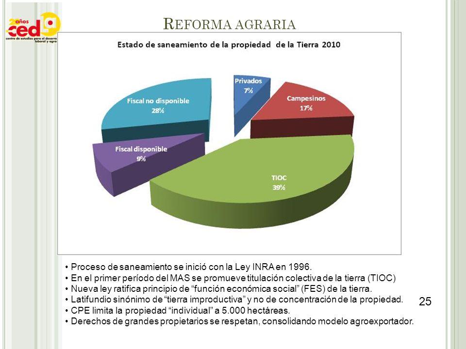 R EFORMA AGRARIA Proceso de saneamiento se inició con la Ley INRA en 1996. En el primer período del MAS se promueve titulación colectiva de la tierra