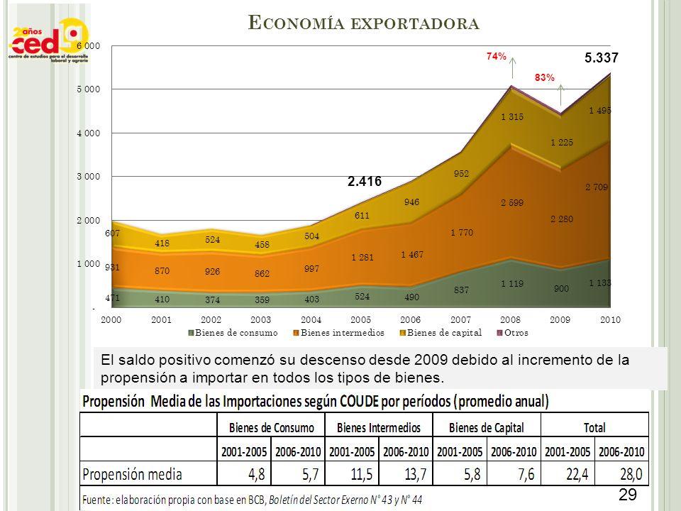 El saldo positivo comenzó su descenso desde 2009 debido al incremento de la propensión a importar en todos los tipos de bienes. 2.416 74% 83% E CONOMÍ