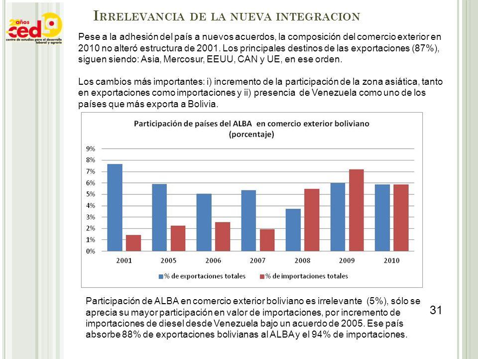 I RRELEVANCIA DE LA NUEVA INTEGRACION Pese a la adhesión del país a nuevos acuerdos, la composición del comercio exterior en 2010 no alteró estructura