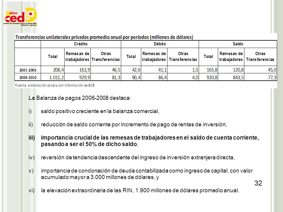 La Balanza de pagos 2006-2008 destaca: i)saldo positivo creciente en la balanza comercial, ii)reducción de saldo corriente por incremento de pago de r