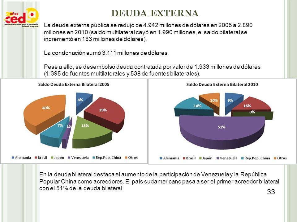 DEUDA EXTERNA La deuda externa pública se redujo de 4.942 millones de dólares en 2005 a 2.890 millones en 2010 (saldo multilateral cayó en 1.990 millo