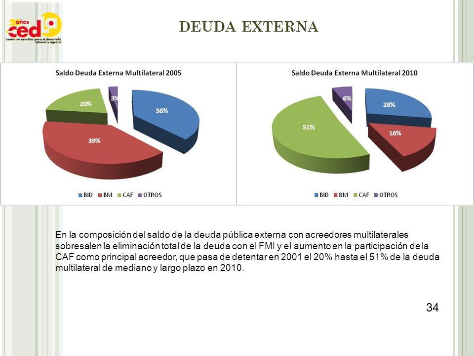 DEUDA EXTERNA En la composición del saldo de la deuda pública externa con acreedores multilaterales sobresalen la eliminación total de la deuda con el