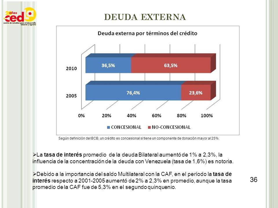 DEUDA EXTERNA Según definición del BCB, un crédito es concesional si tiene un componente de donación mayor al 25%. La tasa de interés promedio de la d