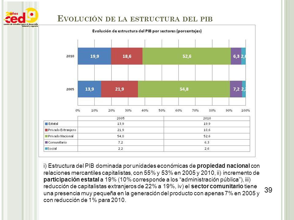 E VOLUCIÓN DE LA ESTRUCTURA DEL PIB i) Estructura del PIB dominada por unidades económicas de propiedad nacional con relaciones mercantiles capitalist