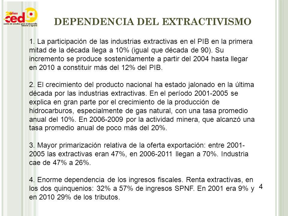 DEPENDENCIA DEL EXTRACTIVISMO 1. La participación de las industrias extractivas en el PIB en la primera mitad de la década llega a 10% (igual que déca