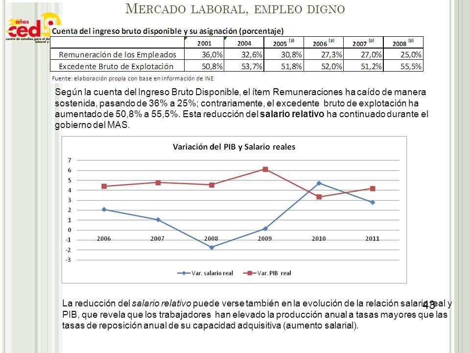 M ERCADO LABORAL, EMPLEO DIGNO Según la cuenta del Ingreso Bruto Disponible, el ítem Remuneraciones ha caído de manera sostenida, pasando de 36% a 25%