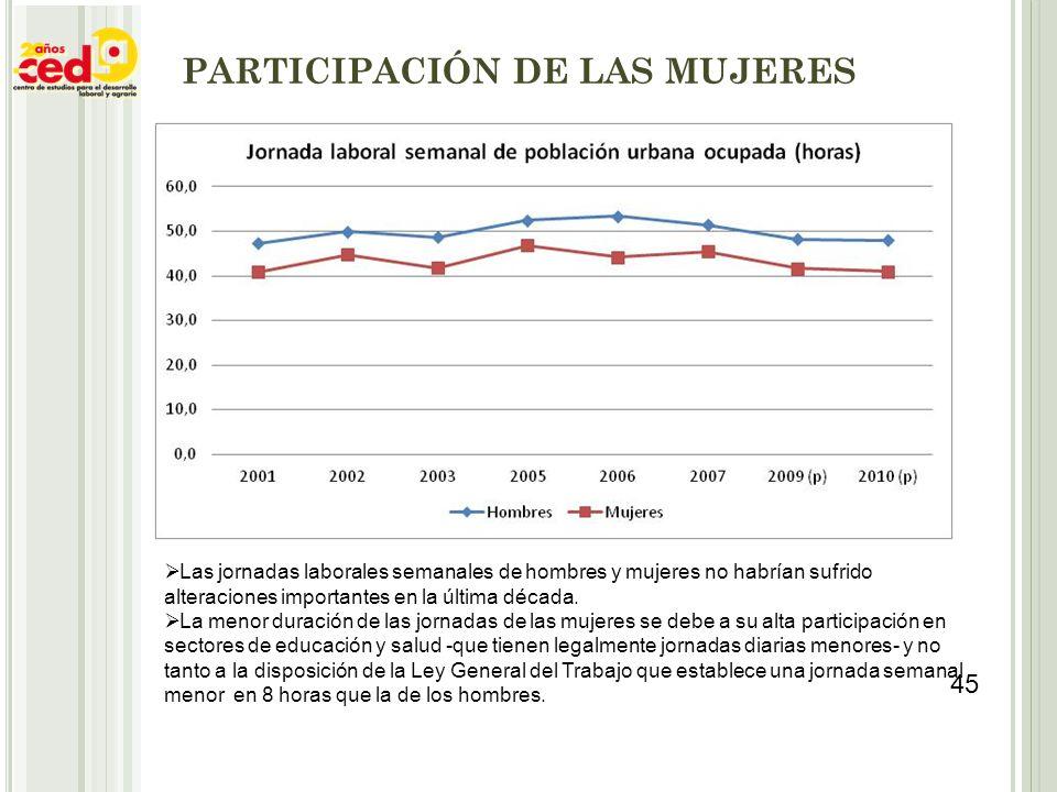 PARTICIPACIÓN DE LAS MUJERES Las jornadas laborales semanales de hombres y mujeres no habrían sufrido alteraciones importantes en la última década. La