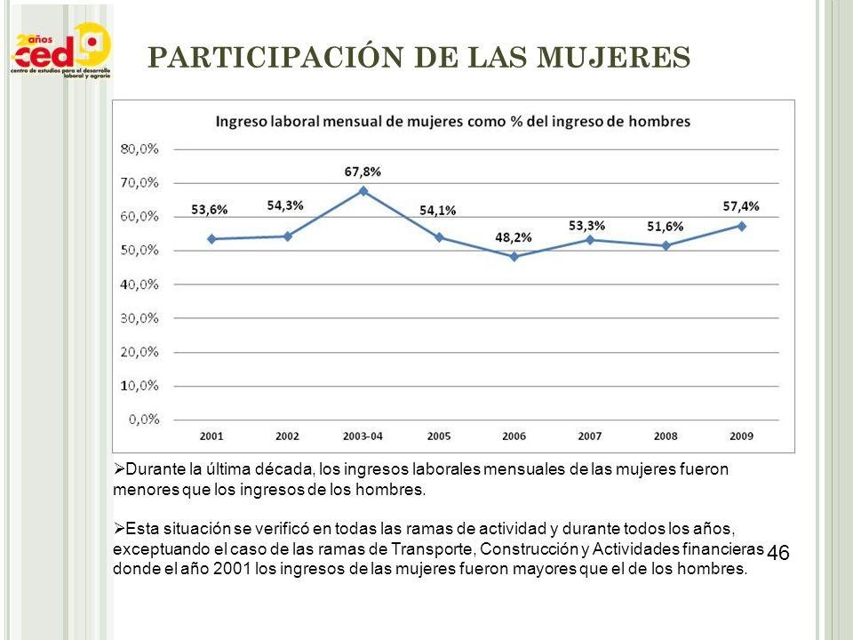 PARTICIPACIÓN DE LAS MUJERES Durante la última década, los ingresos laborales mensuales de las mujeres fueron menores que los ingresos de los hombres.
