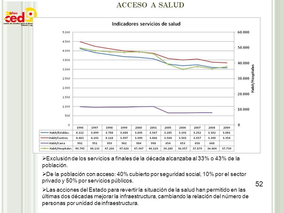 ACCESO A SALUD Exclusión de los servicios a finales de la década alcanzaba al 33% o 43% de la población. De la población con acceso: 40% cubierto por