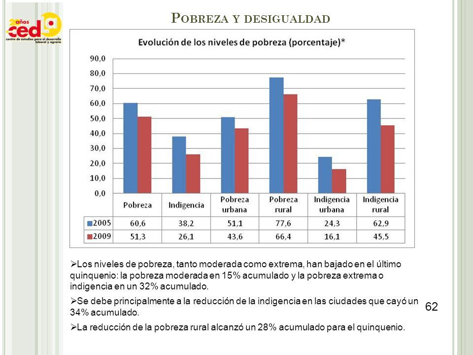 P OBREZA Y DESIGUALDAD Los niveles de pobreza, tanto moderada como extrema, han bajado en el último quinquenio: la pobreza moderada en 15% acumulado y