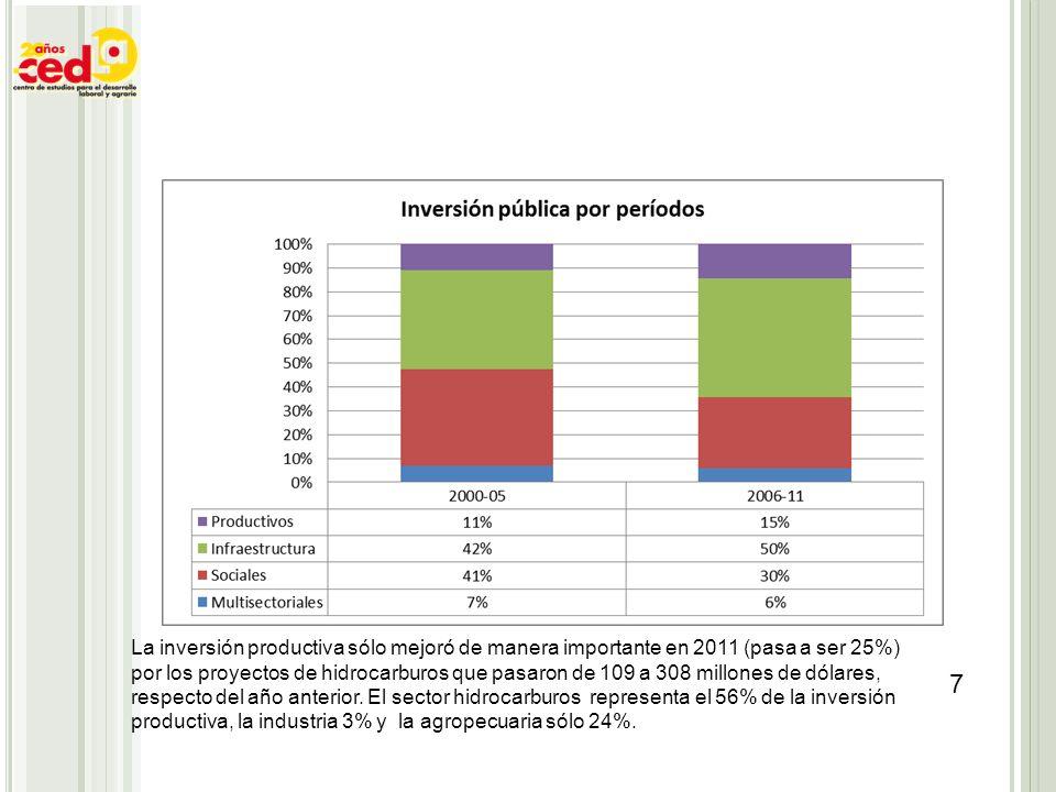 7 La inversión productiva sólo mejoró de manera importante en 2011 (pasa a ser 25%) por los proyectos de hidrocarburos que pasaron de 109 a 308 millon