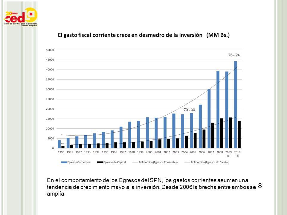 En el comportamiento de los Egresos del SPN, los gastos corrientes asumen una tendencia de crecimiento mayo a la inversión. Desde 2006 la brecha entre
